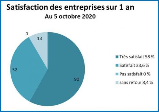 Camembert satisfaction des entreprise 2021