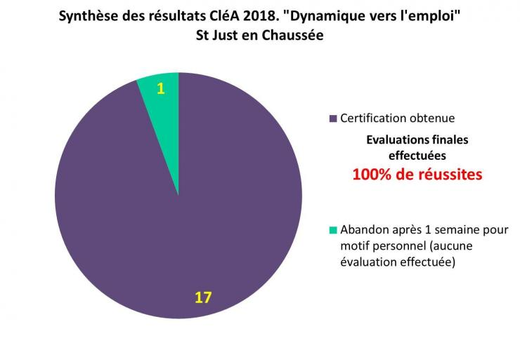 Resultat clea st just 2018