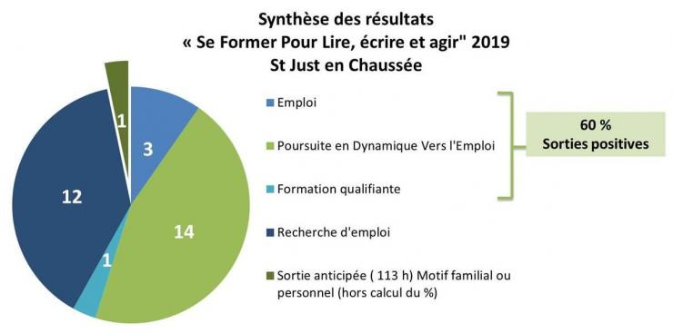 Resultats bilan sfpl st just 2019