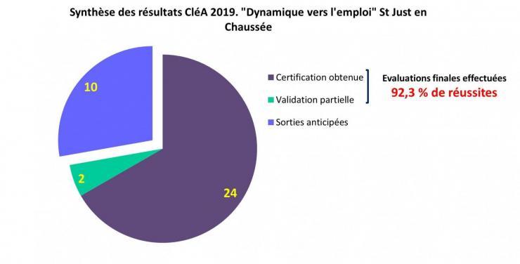 Resultats clea demp st just 2019
