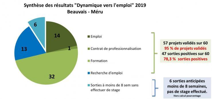 Resultats demp 2019 sorties